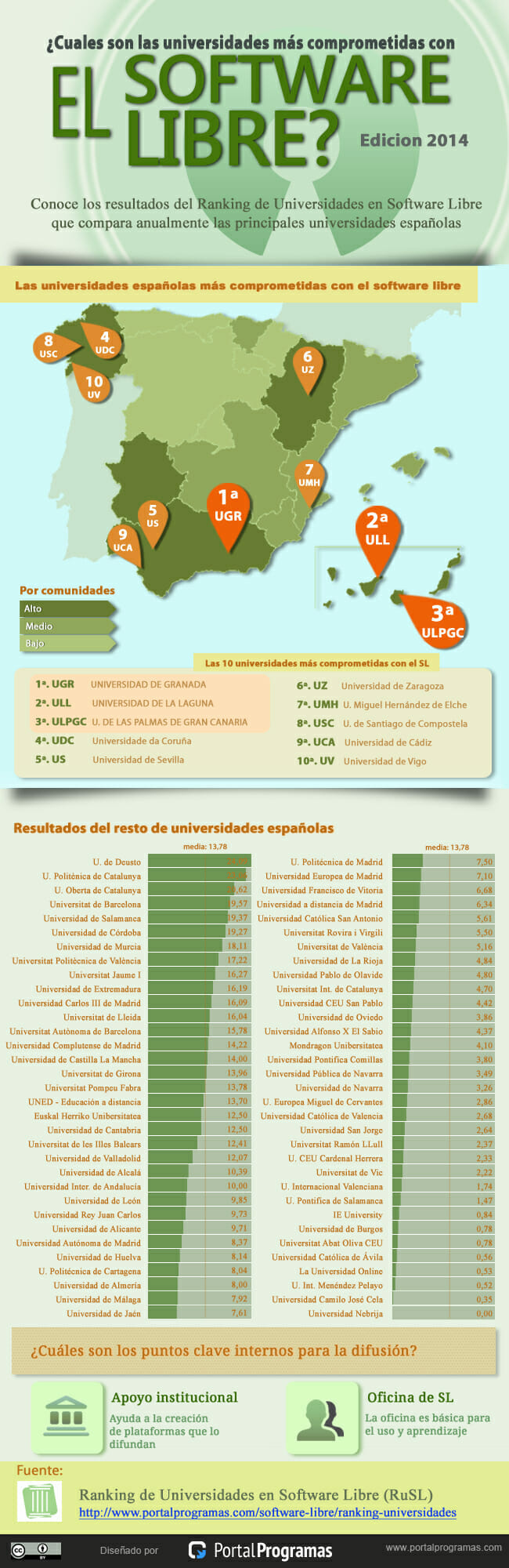 mejores-universidades-software-libre-2014